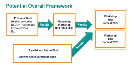 Potential overall framework