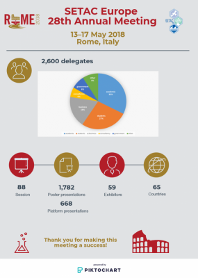 SETAC Rome facts and figures